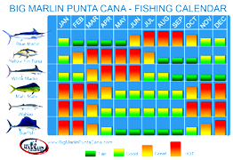 Deep sea fishing charters punta cana boat excursion for Fishing forecast calendar